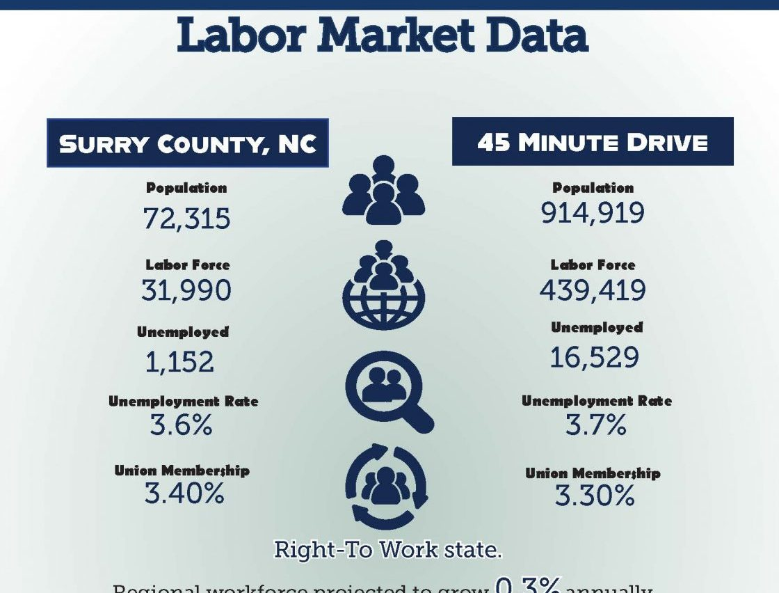 Labor Data Download