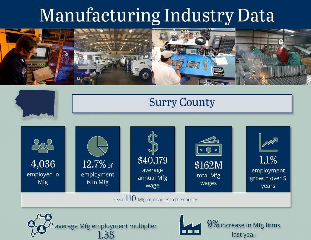 Surry County Manufacturing