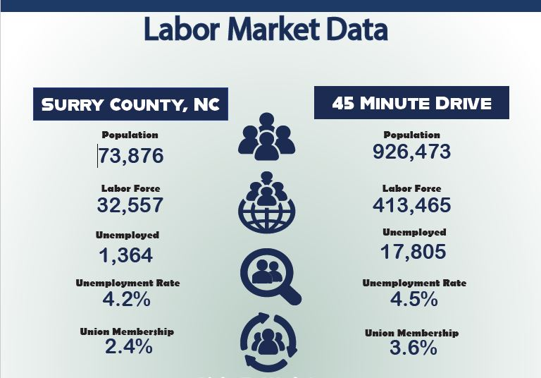 Labor Data Download